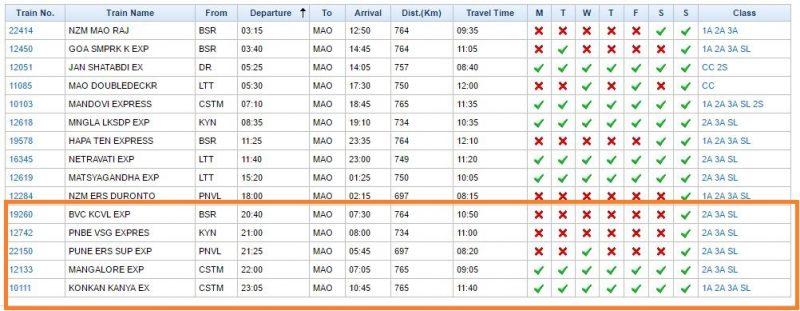 mumbai to Goa trains