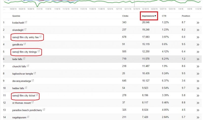 Search analytics Google webmasters tool