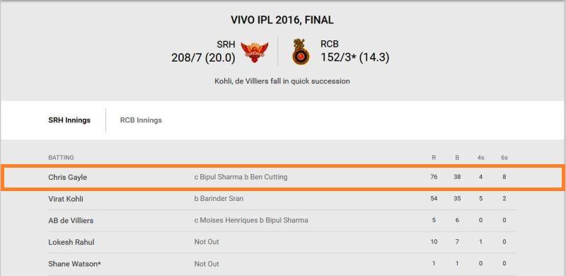 Chris gayle score in IPL 2016 final